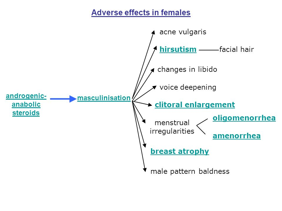 Adverse effects in females