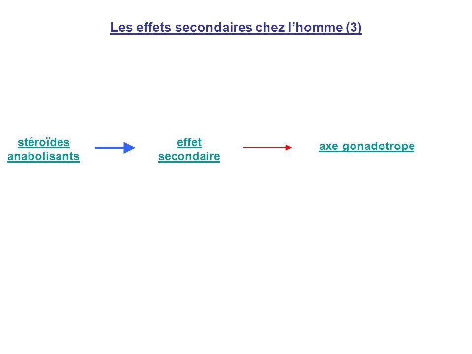 Les effets secondaires chez l'homme (3)
