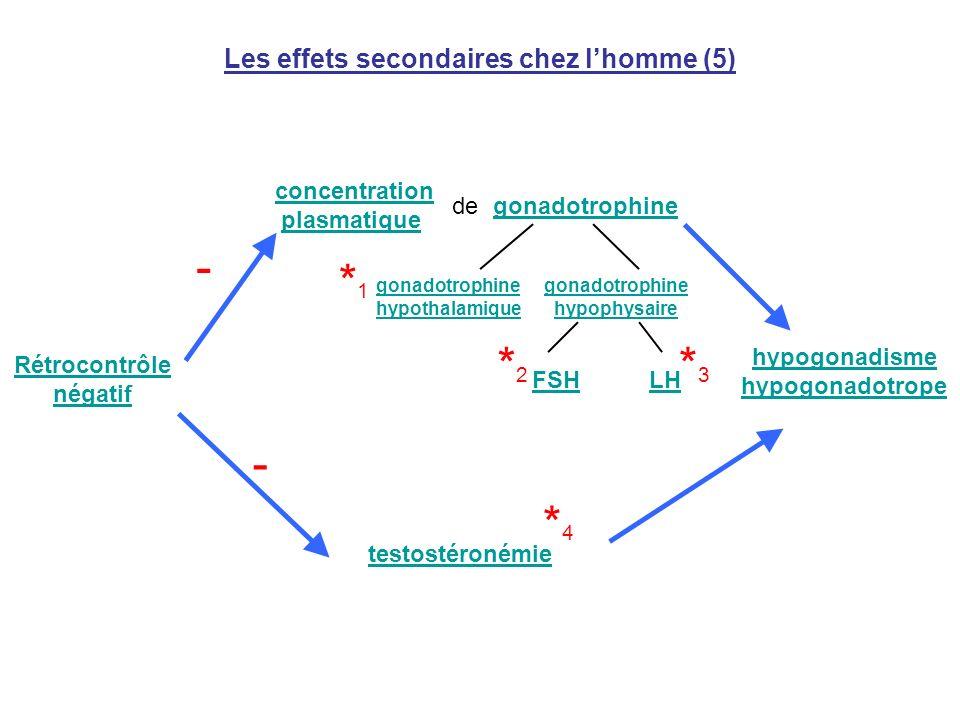 Les effets secondaires chez l'homme (5)