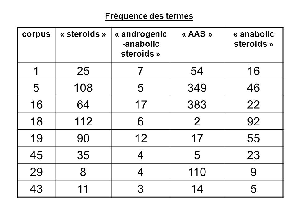 « androgenic-anabolic steroids »