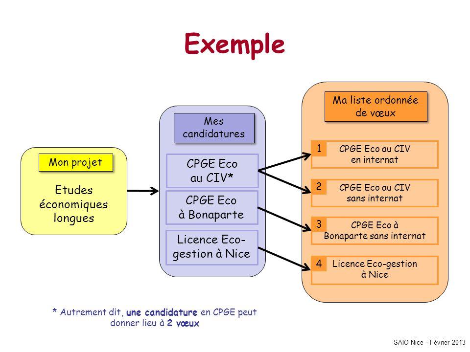Exemple CPGE Eco au CIV* Etudes économiques CPGE Eco longues