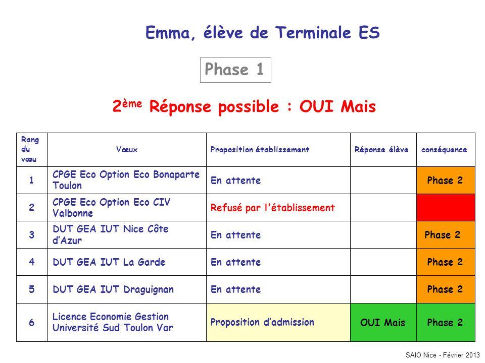 Emma, élève de Terminale ES 2ème Réponse possible : OUI Mais