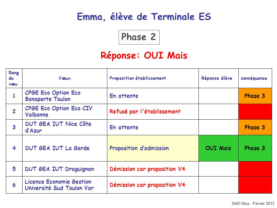 Emma, élève de Terminale ES