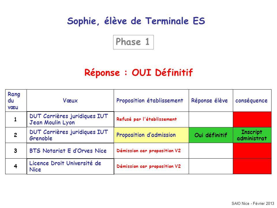 Sophie, élève de Terminale ES Réponse : OUI Définitif