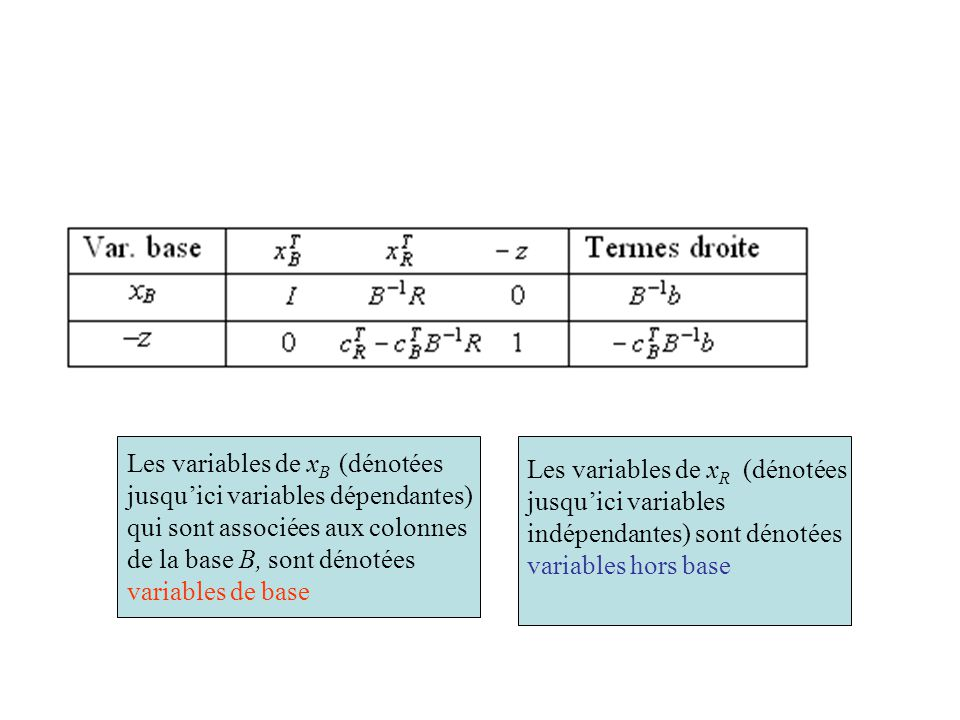 Les variables de xB (dénotées