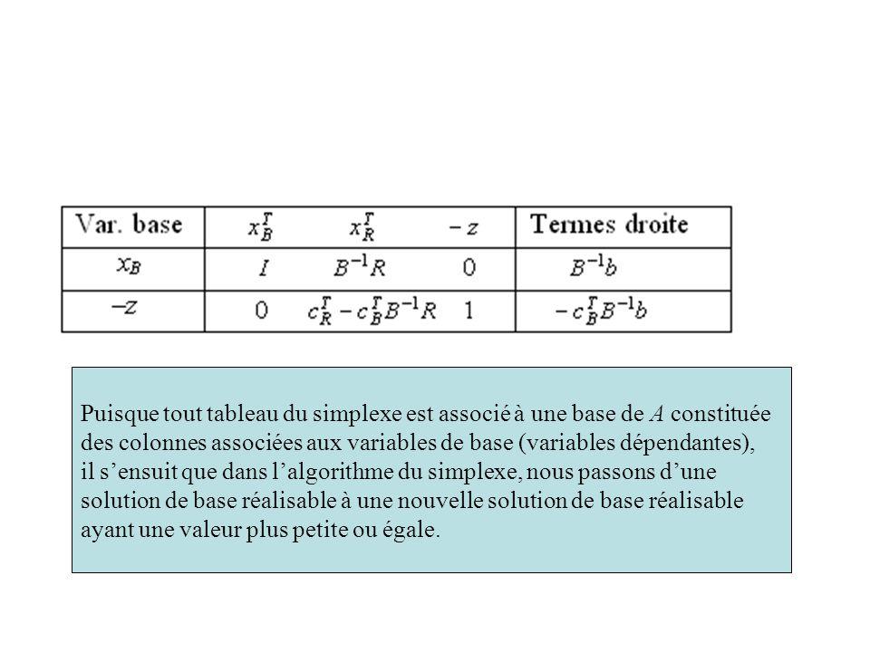 Puisque tout tableau du simplexe est associé à une base de A constituée