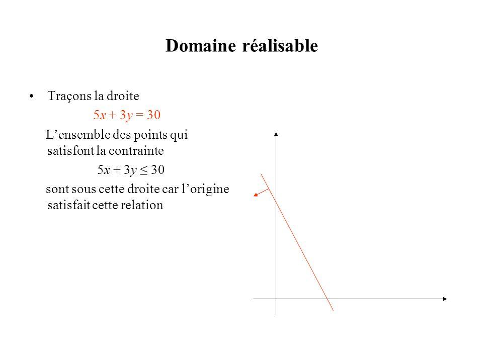 Domaine réalisable Traçons la droite 5x + 3y = 30