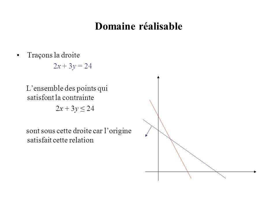 Domaine réalisable Traçons la droite 2x + 3y = 24