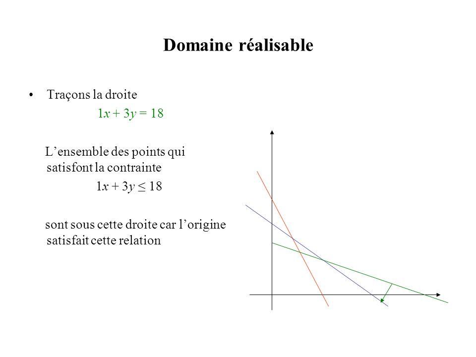 Domaine réalisable Traçons la droite 1x + 3y = 18