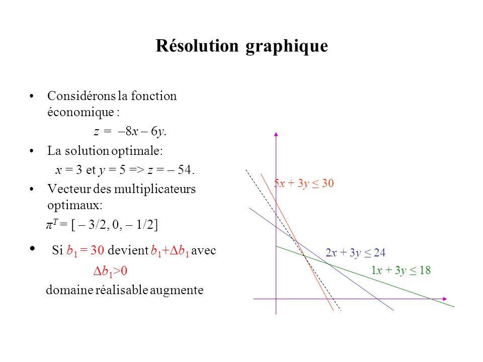 Résolution graphique Si b1 = 30 devient b1+Δb1 avec