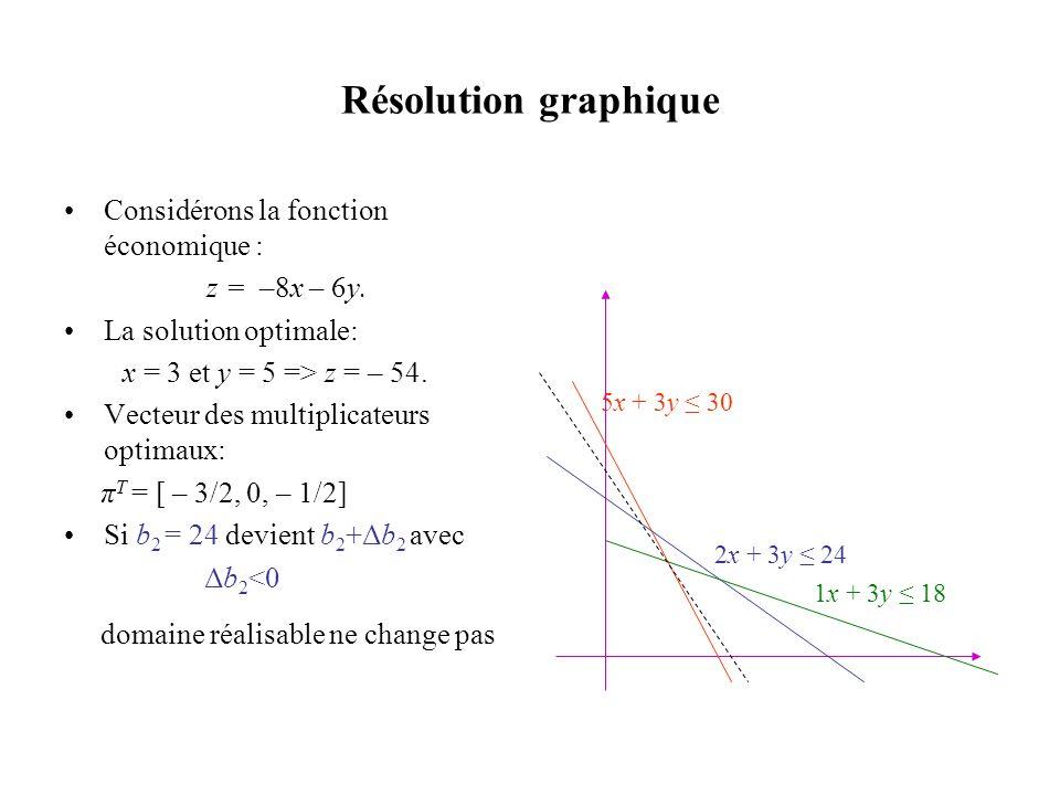Résolution graphique Considérons la fonction économique :