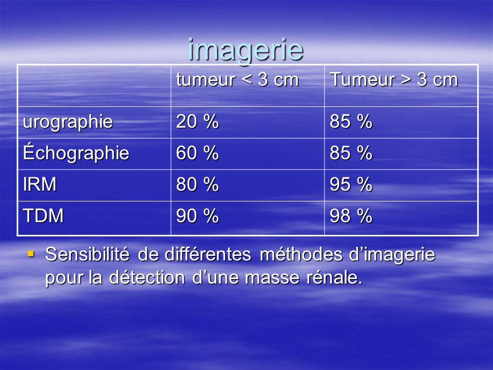 imagerie tumeur < 3 cm Tumeur > 3 cm urographie 20 % 85 %