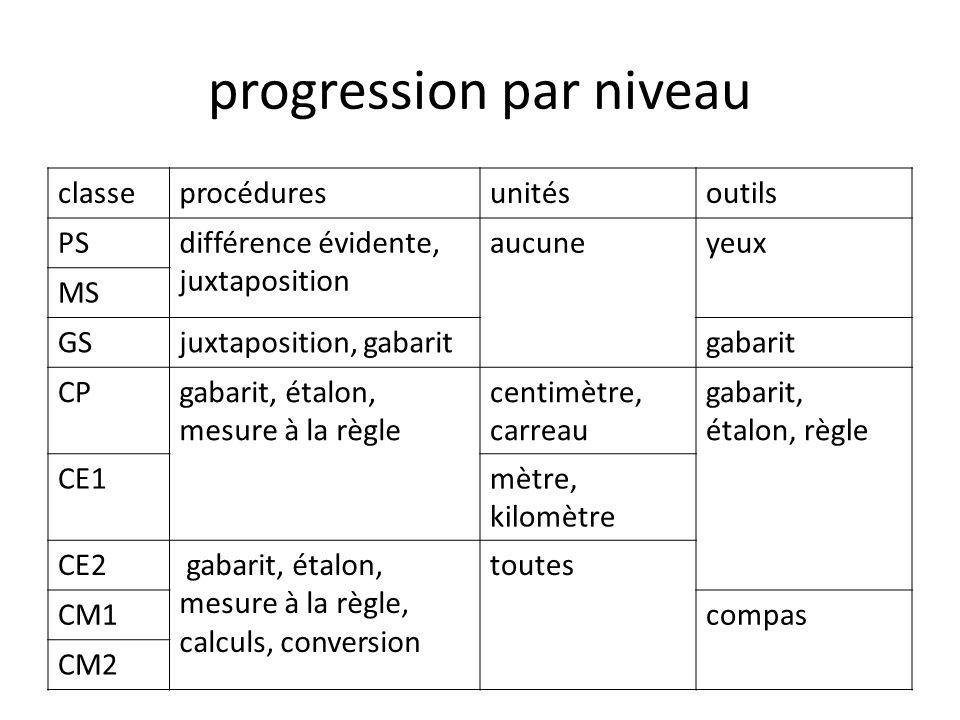 progression par niveau