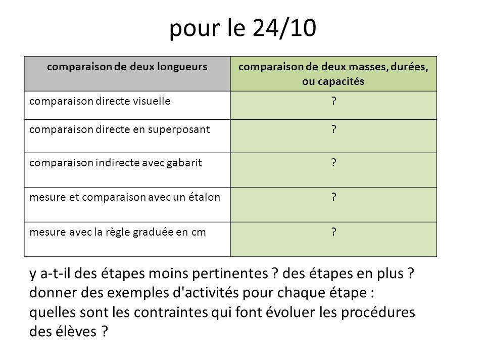 pour le 24/10 comparaison de deux longueurs. comparaison de deux masses, durées, ou capacités. comparaison directe visuelle.