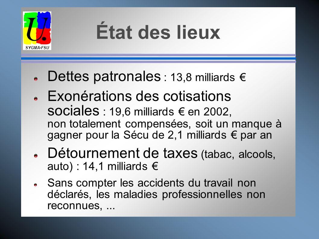 État des lieux Dettes patronales : 13,8 milliards €