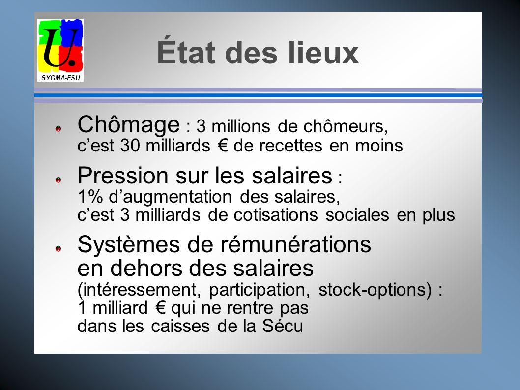 SYGMA-FSU État des lieux. Chômage : 3 millions de chômeurs, c'est 30 milliards € de recettes en moins.