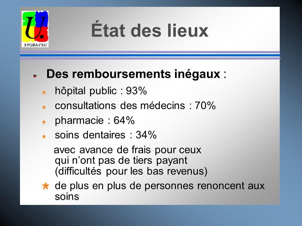 État des lieux Des remboursements inégaux : hôpital public : 93%