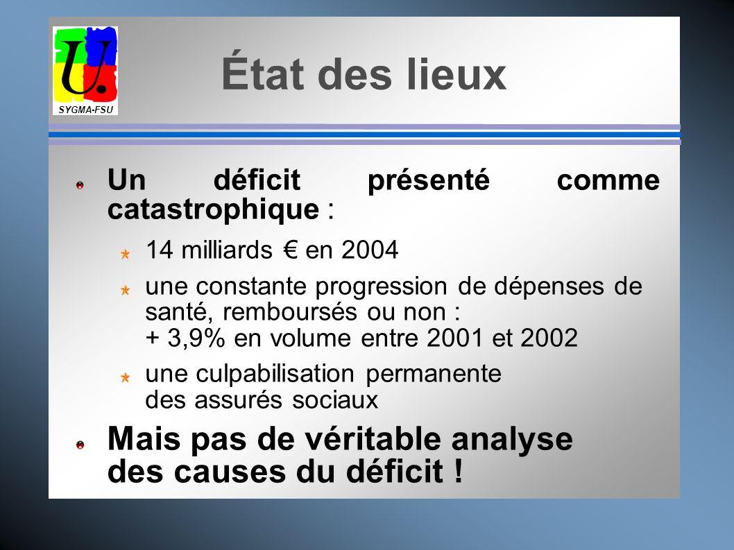 État des lieux Mais pas de véritable analyse des causes du déficit !