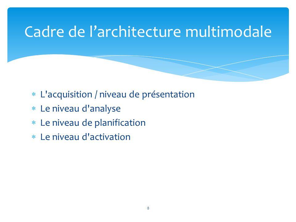 Cadre de l'architecture multimodale