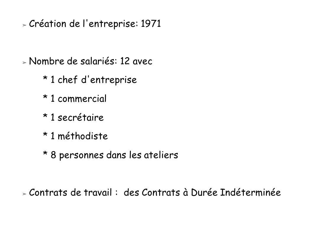 Création de l entreprise: 1971