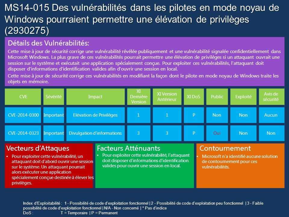 MS14-015 Des vulnérabilités dans les pilotes en mode noyau de Windows pourraient permettre une élévation de privilèges (2930275)