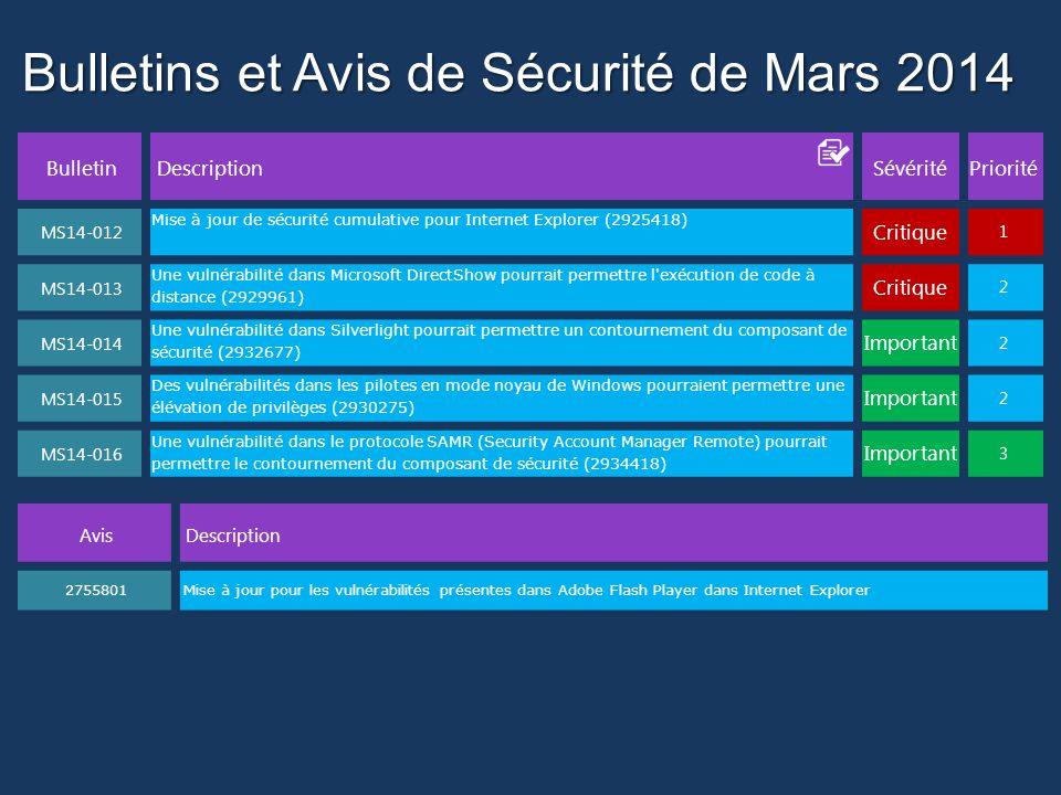Bulletins et Avis de Sécurité de Mars 2014