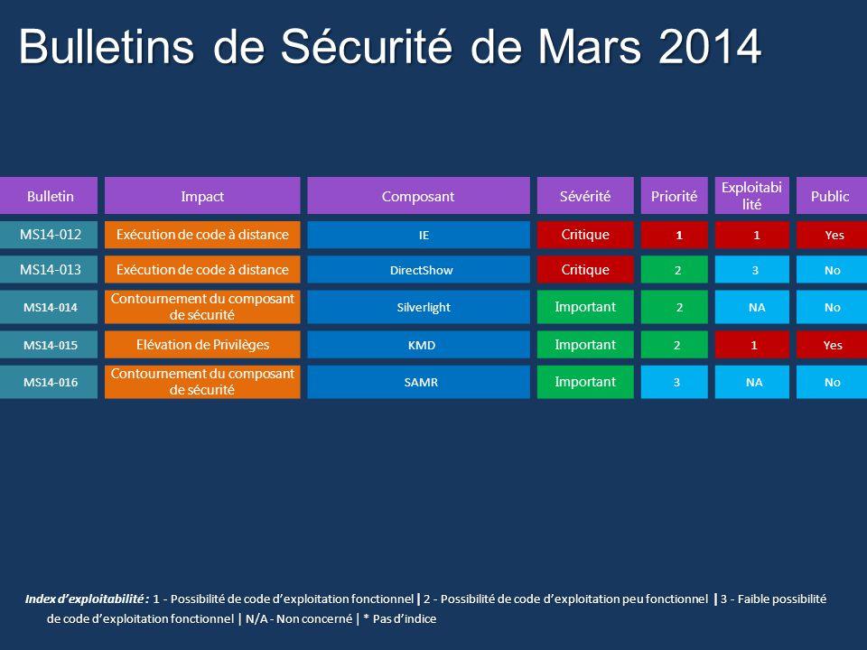 Bulletins de Sécurité de Mars 2014