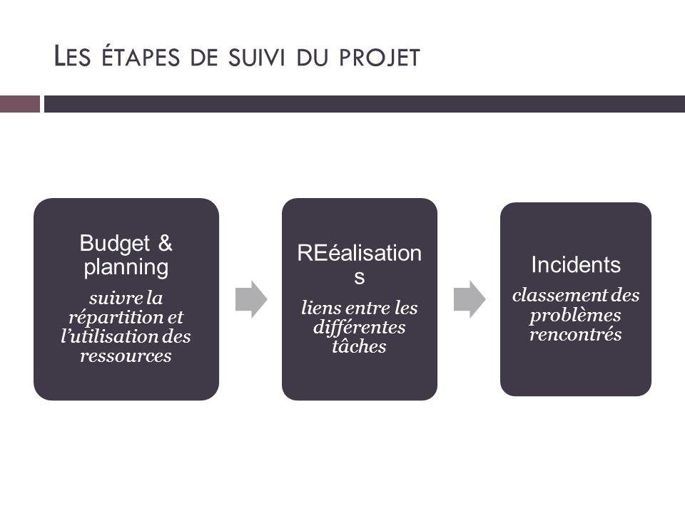 Les étapes de suivi du projet