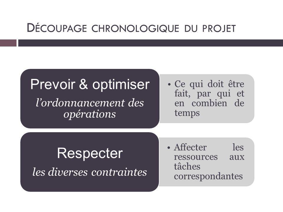 Respecter Prevoir & optimiser Découpage chronologique du projet