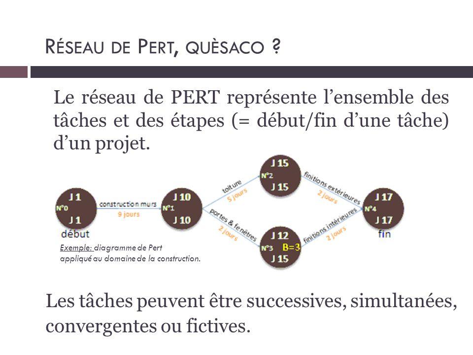 Réseau de Pert, quèsaco Le réseau de PERT représente l'ensemble des tâches et des étapes (= début/fin d'une tâche) d'un projet.