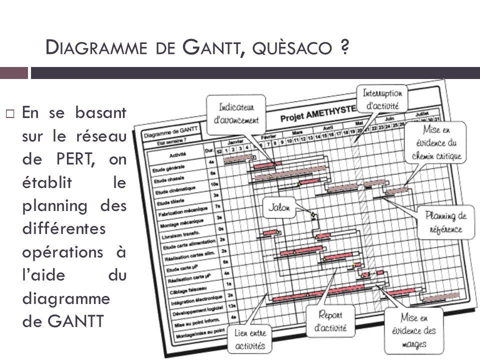 Diagramme de Gantt, quèsaco