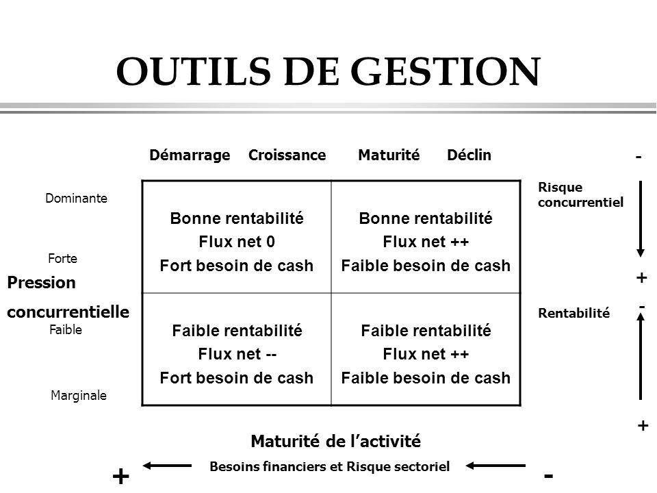 OUTILS DE GESTION + - - Bonne rentabilité Flux net 0