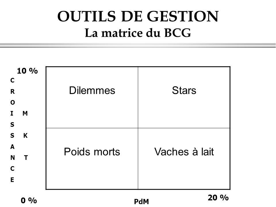 OUTILS DE GESTION La matrice du BCG