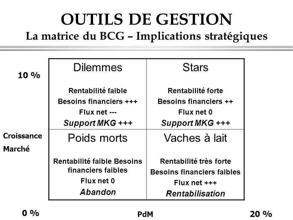 OUTILS DE GESTION La matrice du BCG – Implications stratégiques