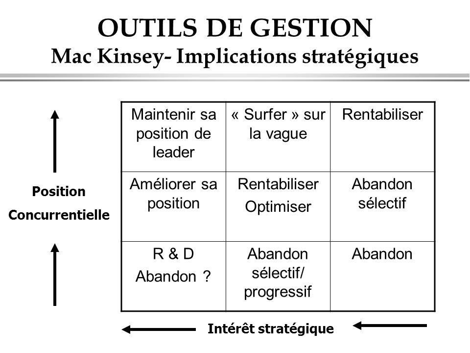 OUTILS DE GESTION Mac Kinsey- Implications stratégiques