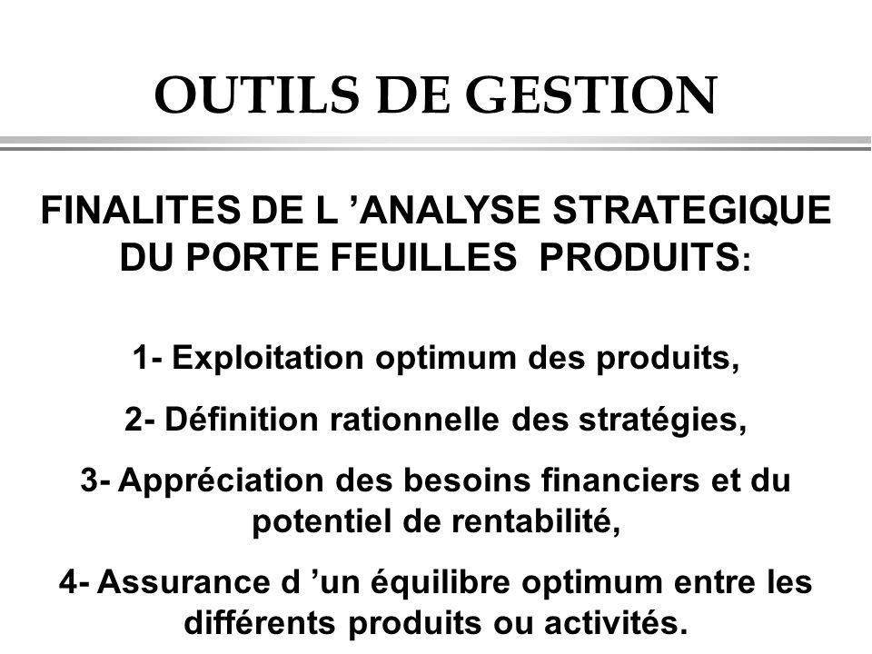 OUTILS DE GESTION FINALITES DE L 'ANALYSE STRATEGIQUE DU PORTE FEUILLES PRODUITS: 1- Exploitation optimum des produits,