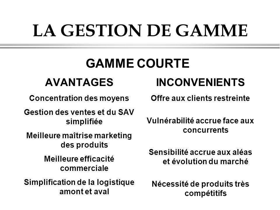 LA GESTION DE GAMME GAMME COURTE AVANTAGES INCONVENIENTS