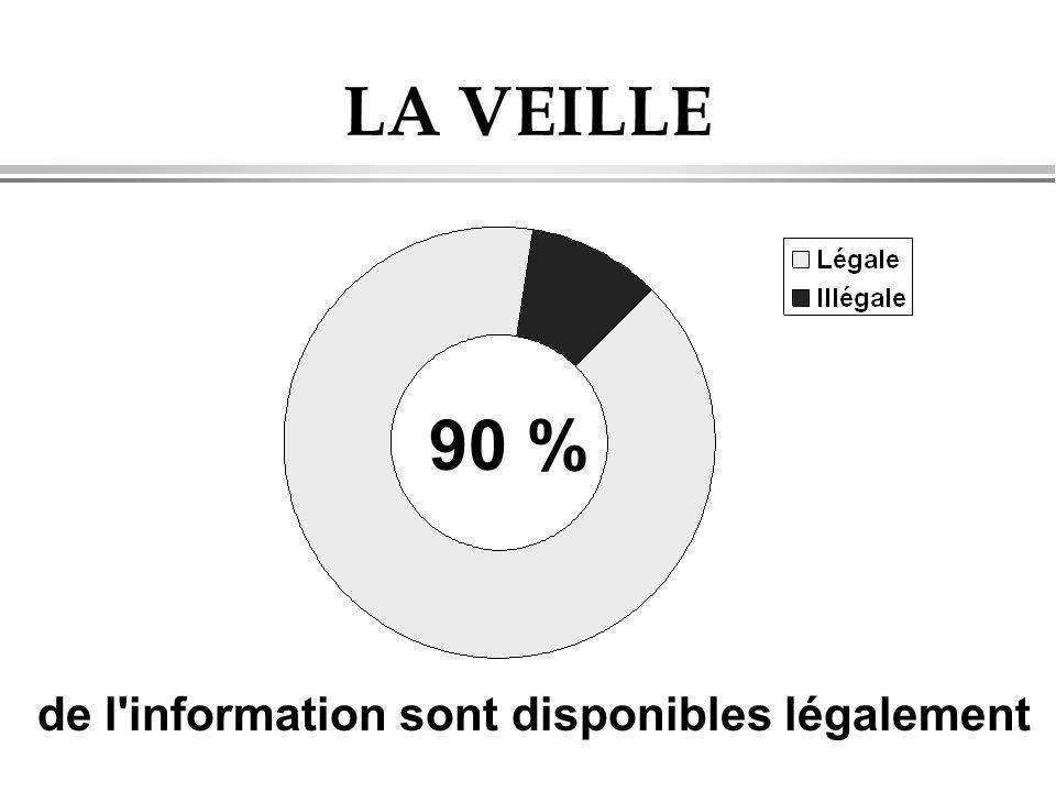 LA VEILLE 90 % de l information sont disponibles légalement