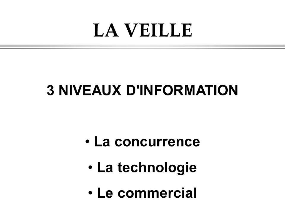 LA VEILLE 3 NIVEAUX D INFORMATION La concurrence La technologie