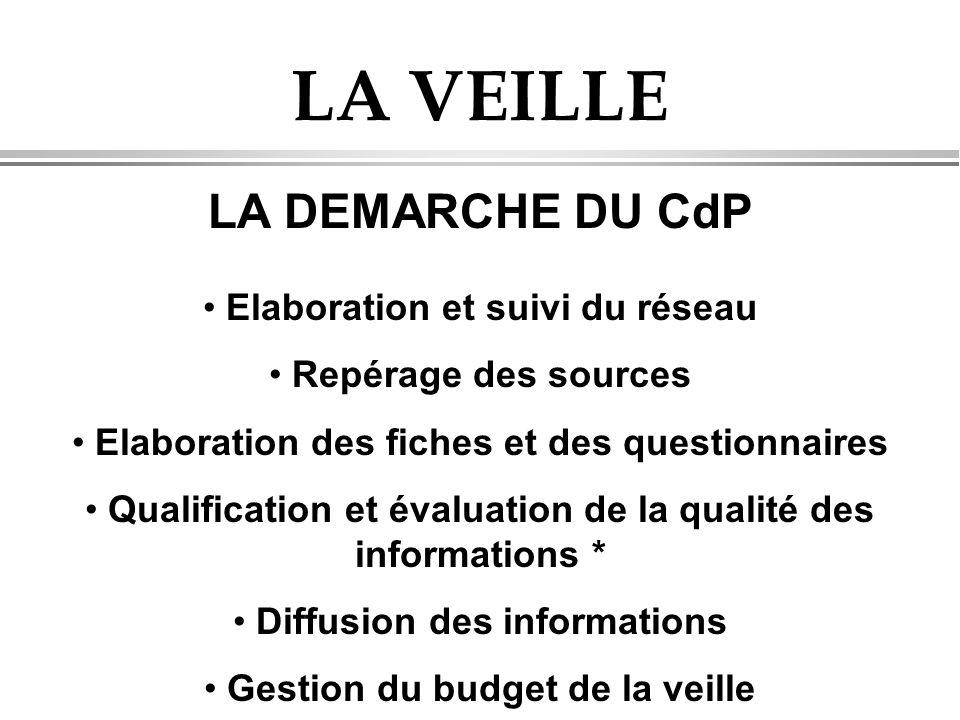 LA VEILLE LA DEMARCHE DU CdP Elaboration et suivi du réseau