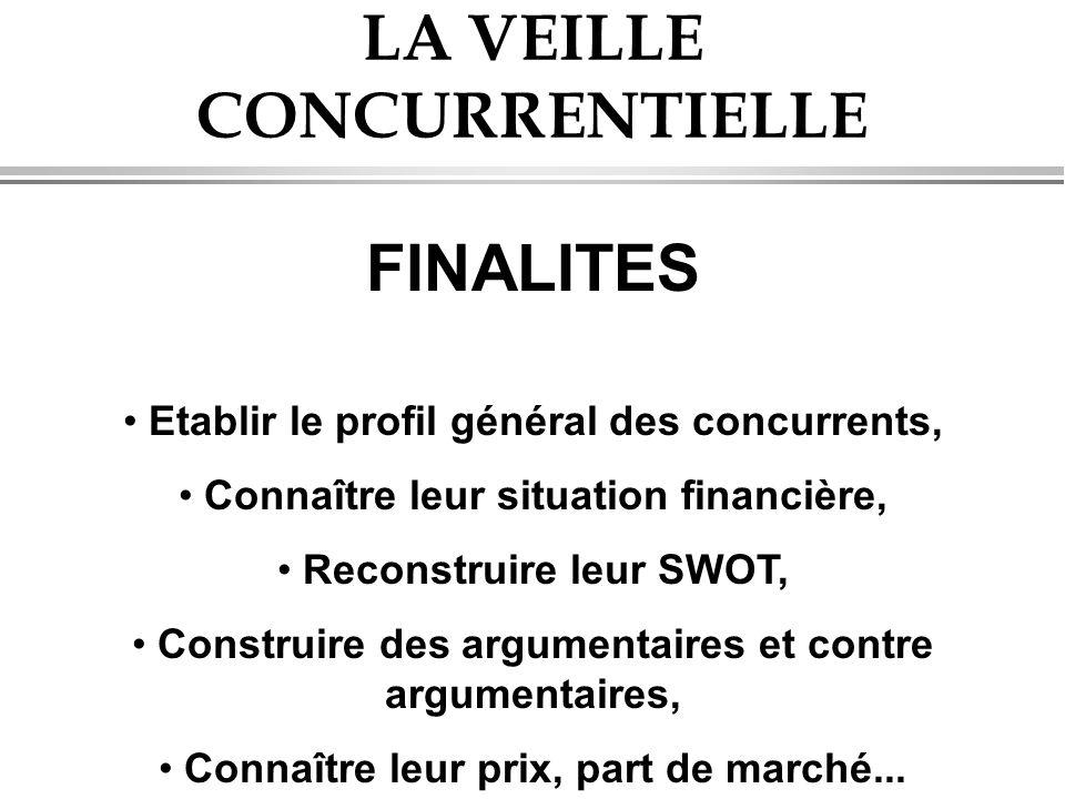 LA VEILLE CONCURRENTIELLE