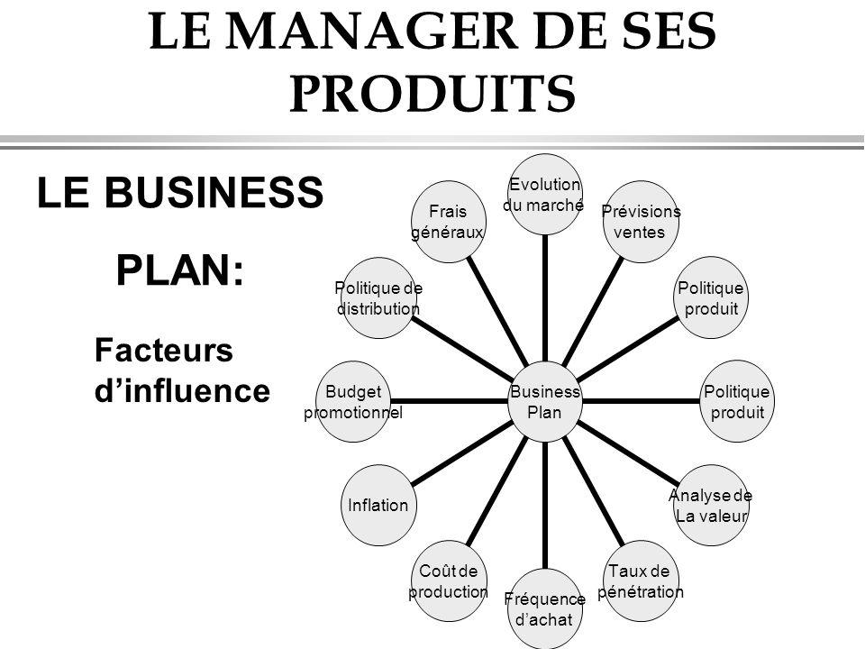 LE MANAGER DE SES PRODUITS