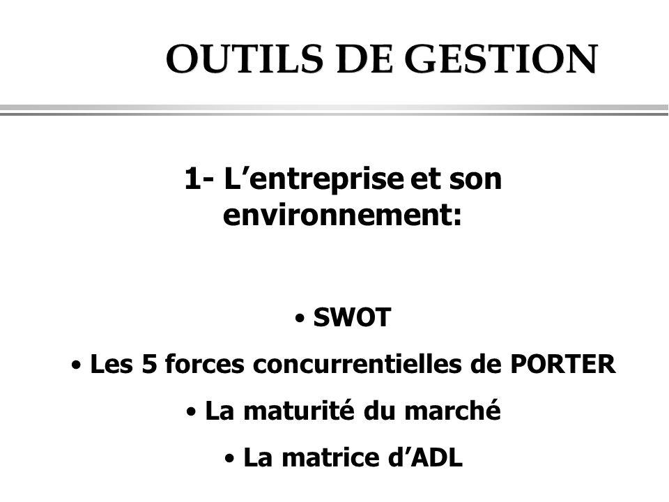 OUTILS DE GESTION 1- L'entreprise et son environnement: SWOT