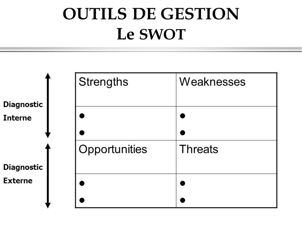 OUTILS DE GESTION Le SWOT