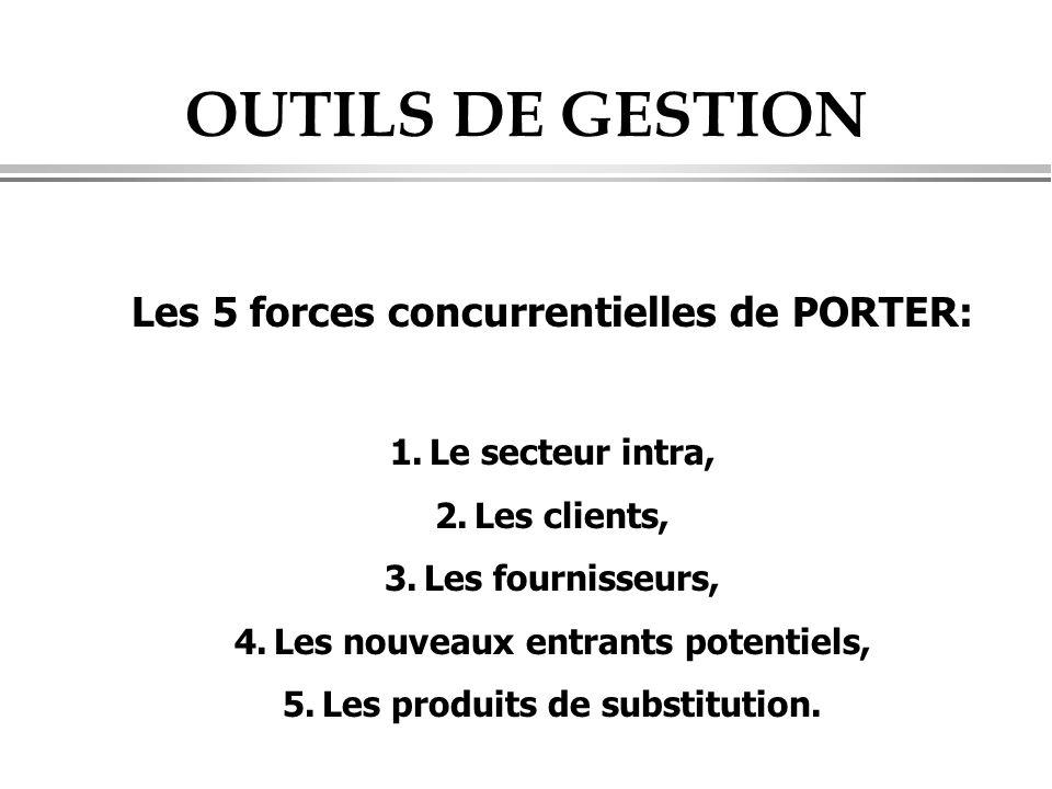 OUTILS DE GESTION Les 5 forces concurrentielles de PORTER: