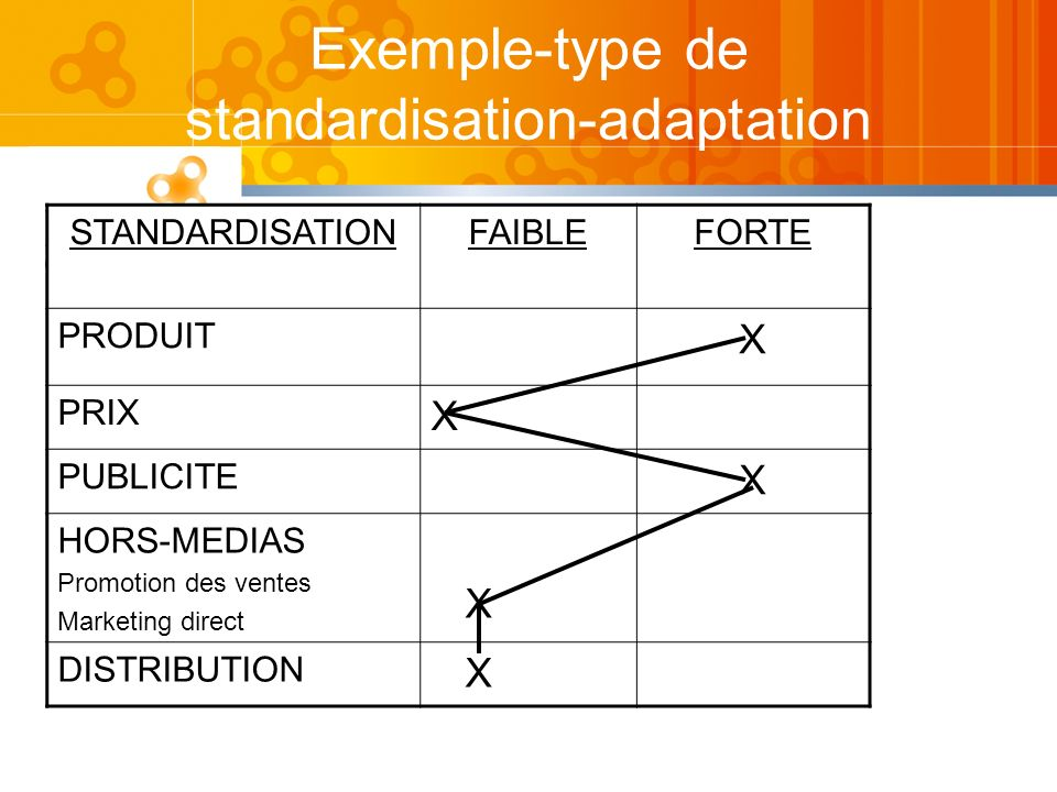 Exemple-type de standardisation-adaptation