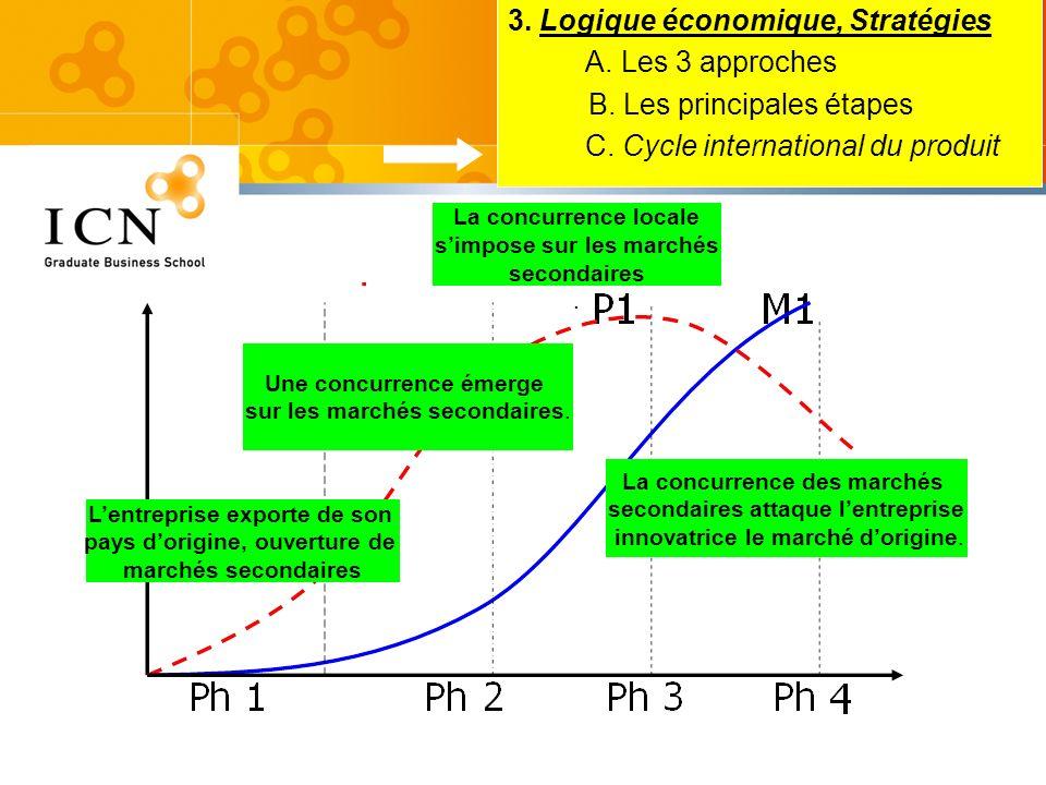 3. Logique économique, Stratégies A. Les 3 approches