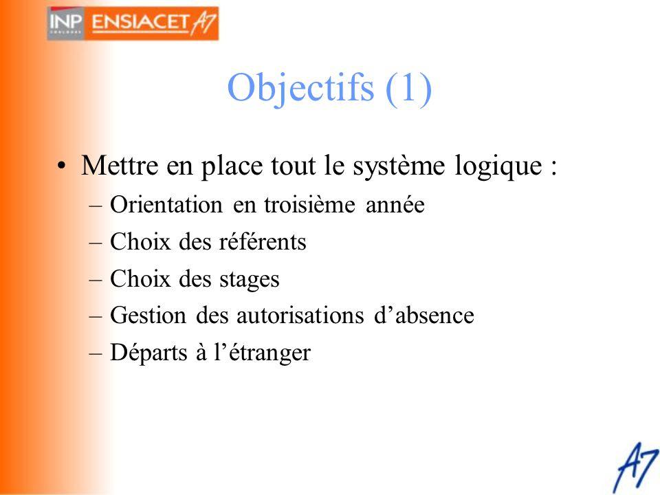 Objectifs (1) Mettre en place tout le système logique :