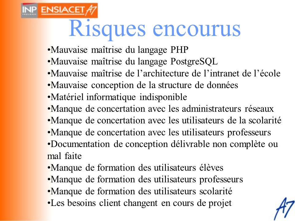 Risques encourus Mauvaise maîtrise du langage PHP