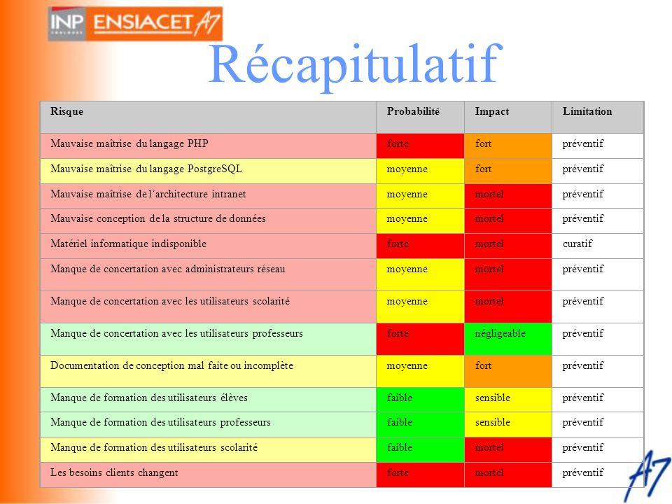 Récapitulatif Risque Probabilité Impact Limitation